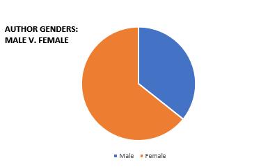 Author Genders